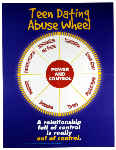 Dating Abuse Wheel