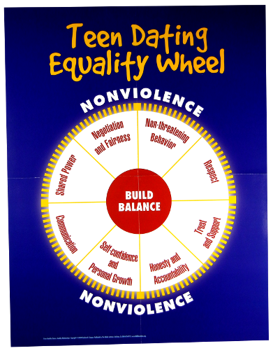 Dating Equality Wheel